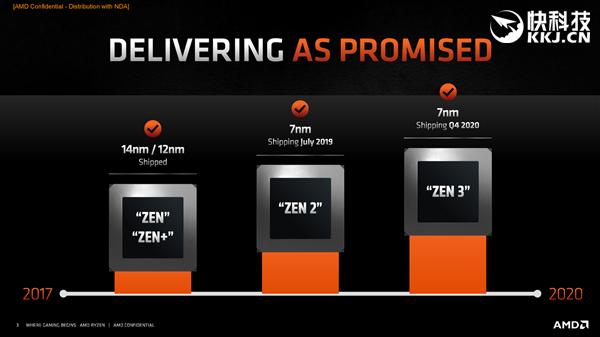 AMD正式发布锐龙5000!Zen3逼近5GHz、领先竞品59%