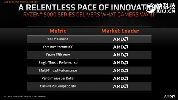 AMD正式发布锐龙5000!Zen3逼近5GHz、性能暴涨29%