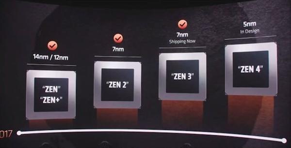 AMD自曝Zen 4架构:工艺升级至5nm 相应处理器正在设计中