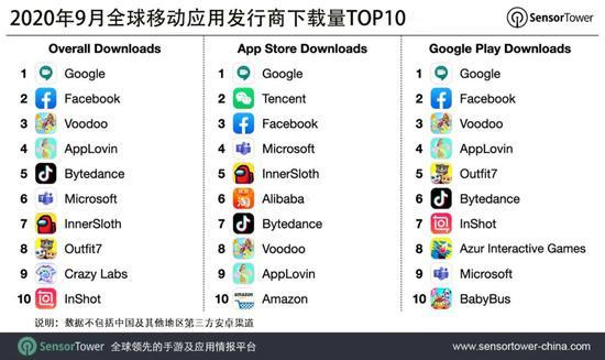 9月全球移动应用发行商下载榜:谷歌位列榜首字节跳动排名第五