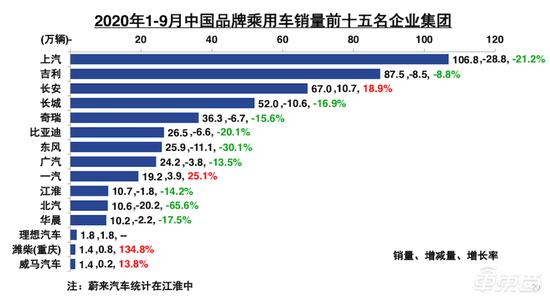 1至9月,中国品牌乘用车销量排名