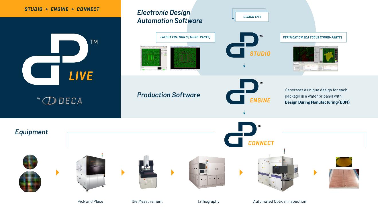 Deca 与 ADTEC Engineering 携手,提升用于2µm Chiplet(小芯片)缩放的 Adaptive Patterning™技术