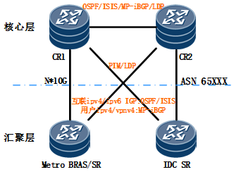 基于控制平面协议的IP核心网安全加固策略部署