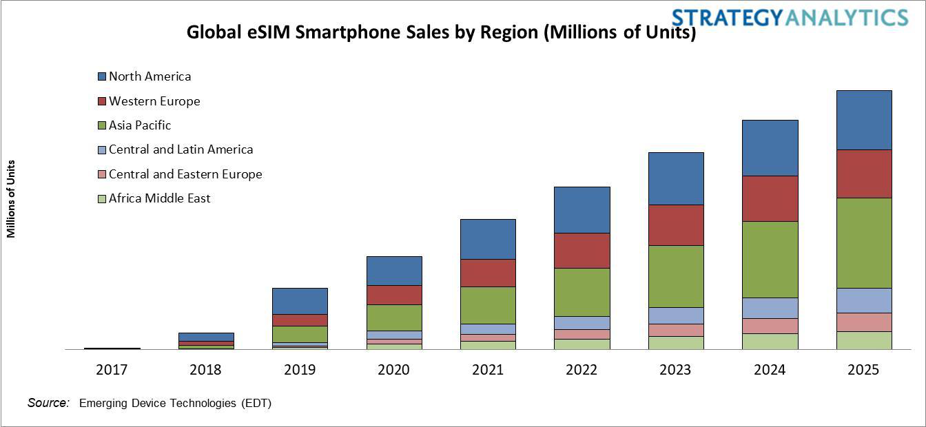 Strategy Analytics:2020年,支持eSIM的智能手机在西欧的出货量将增长65%