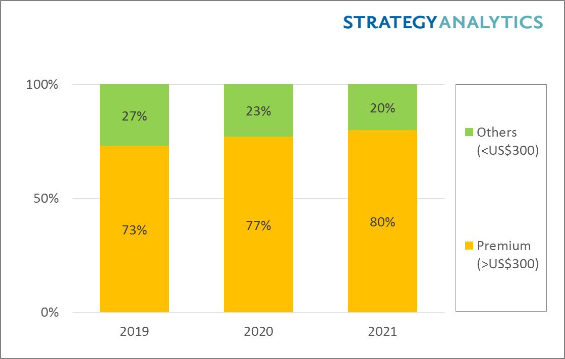 Strategy Analytics :2021年,高端智能手机收益将占西欧智能手机总收益的80%