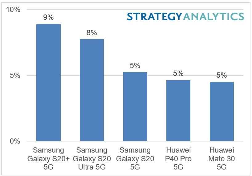 Strategy Analytics:2020年上半年,三星Galaxy S20+ 5G是全球最暢銷的(按收益)5G機型