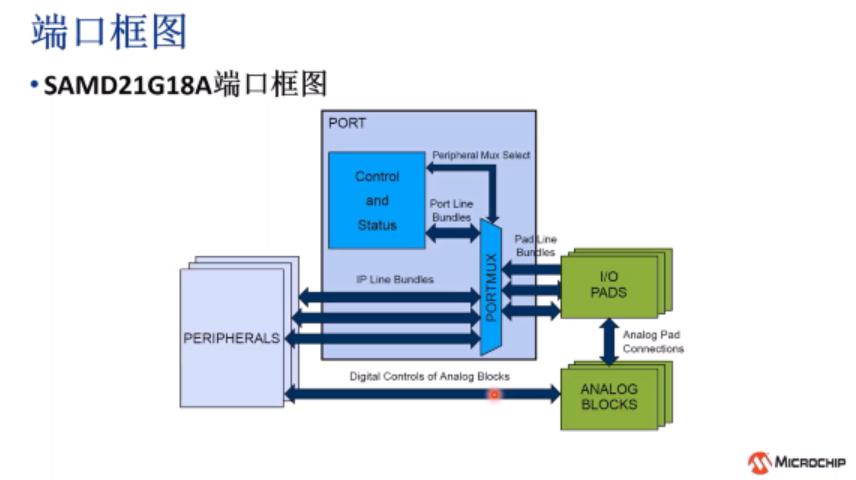 Harmony v3 PLIB的基础应用4——PORT IO模块
