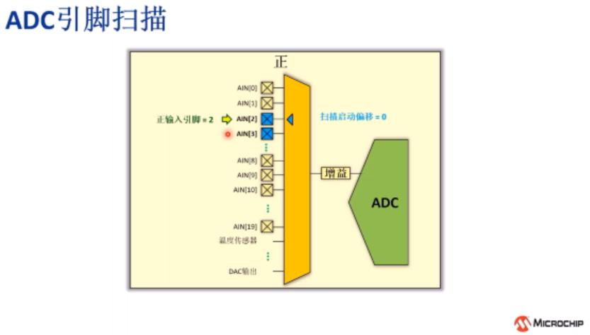Harmony v3 PLIB的基础应用11——ADC中断回调和引脚扫描