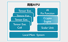 """安谋中国""""周易""""Z2 AIPU正式发布,性能翻倍、效率翻番"""