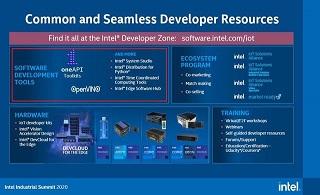 汇整全产品AIOT软体布局,英特尔推出边运算软体集散中心网站