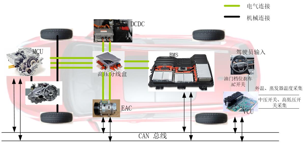 基于PI控制的电动汽车低能耗电动空调策略研究