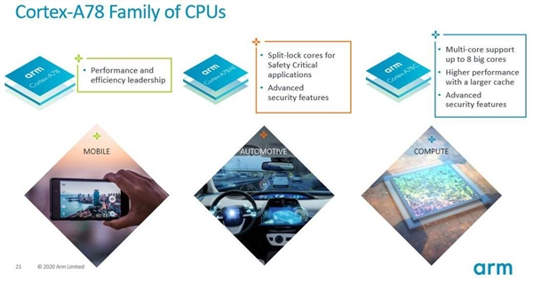 ARM发布Cortex A78C增强版大核架构:面向笔记本优化、性能更猛