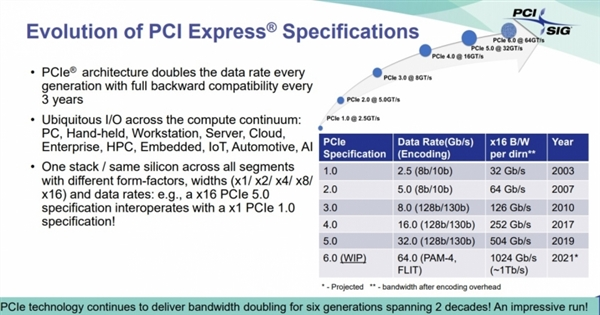 PCIe 6.0 v0.7标准已下发:2021年转正、速度是当前8倍
