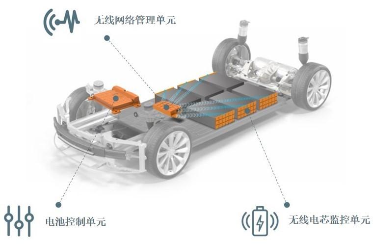 伟世通推出首款量产型无线电池管理技术