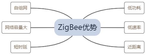 ZWS行业应用-照明管理系统方案