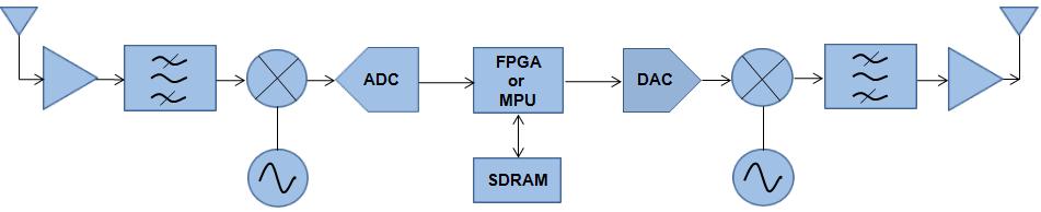 快速的DDR4 SDRAM开创宇航新时代