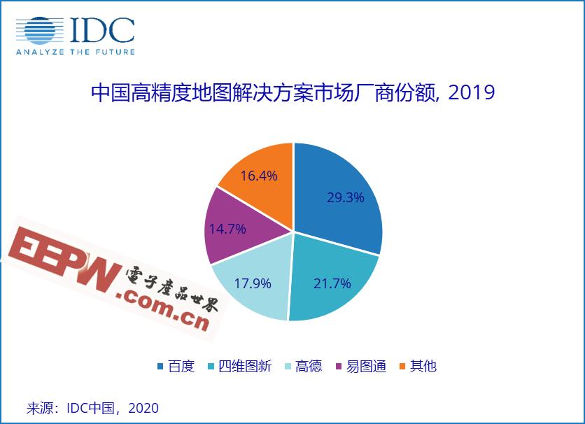 IDC 首发2019年中国高精度地图解决方案市场份额报告