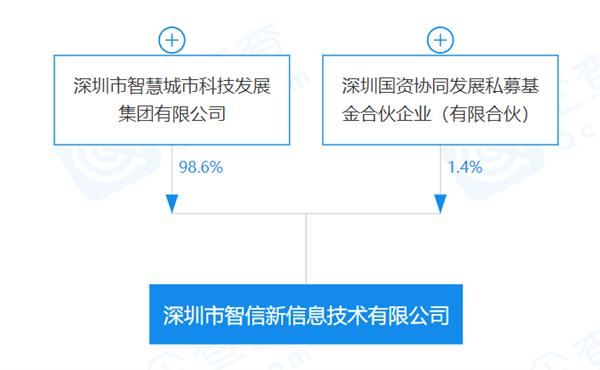 华为正式出售荣耀给深圳智信新:背后股东结构公开