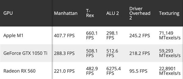 苹果M1 GPU图形性能测试跑分出炉