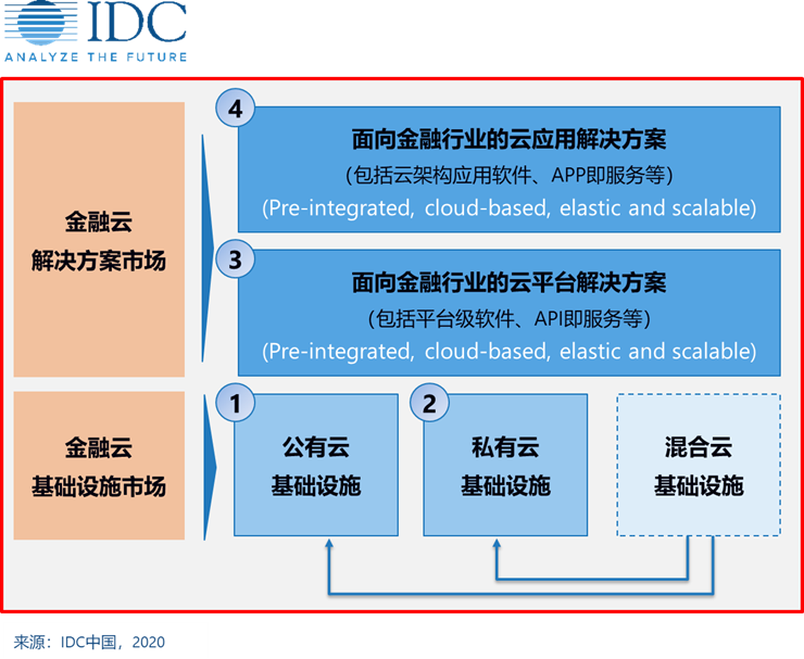 2020中国金融云市场——夯实基础,稳步前行