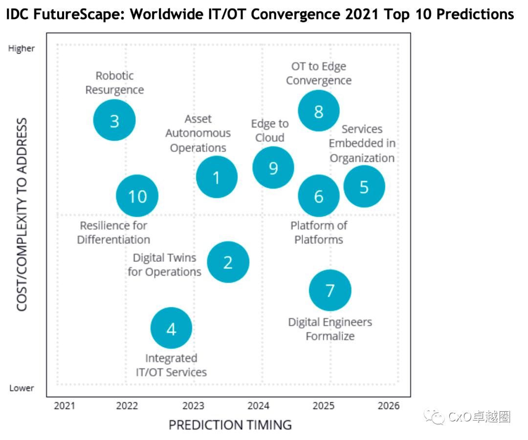 IDC 发布2021年全球IT/OT融合10大预测