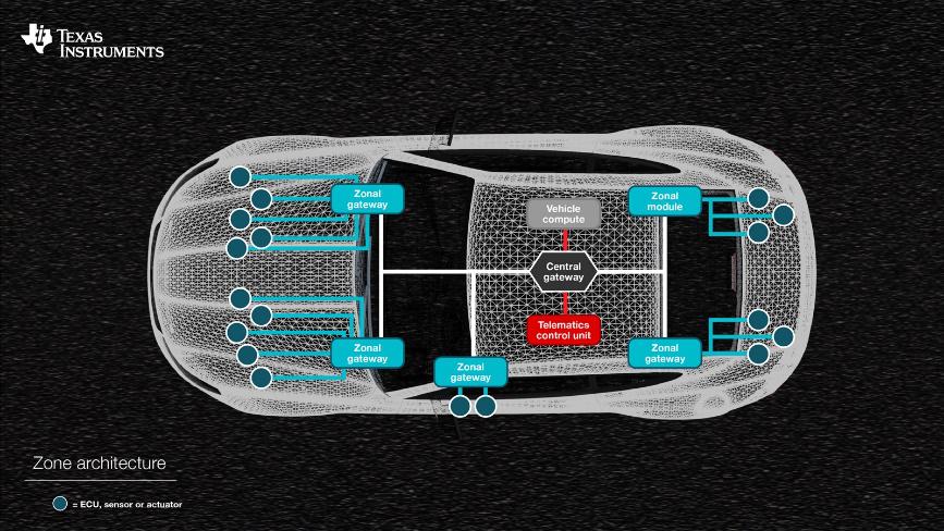 拥抱互联:汽车网关如何提升驾驶体验