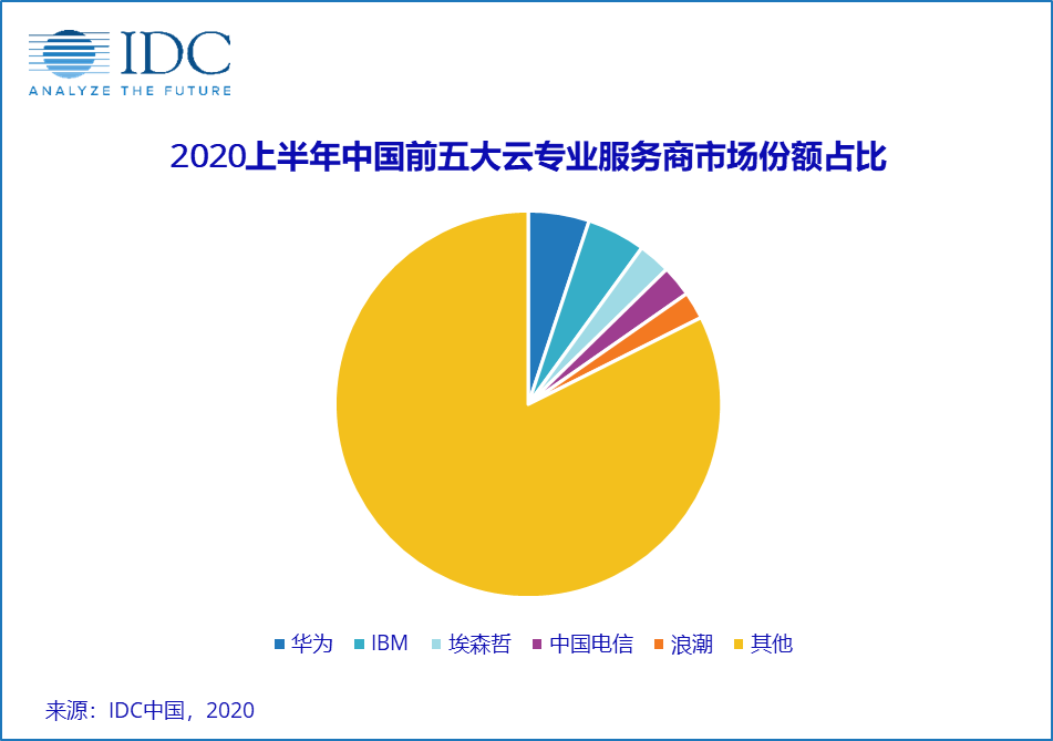 2020上半年,疫情下的云专业服务市场砥砺前行