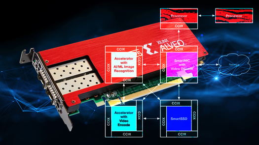 CXL、CCIX 和 SmartNIC 下的 PCIe 5 将如何影响解决方案加速