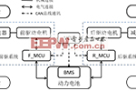 电动汽车双电机驱动系统扭矩分配策略研究