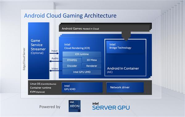 Intel发布首款服务器独立显卡:四芯并行、腾讯力挺