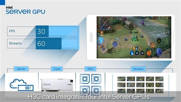 Intel发布首款服务器独立显卡:四芯并行、云游戏+流媒体