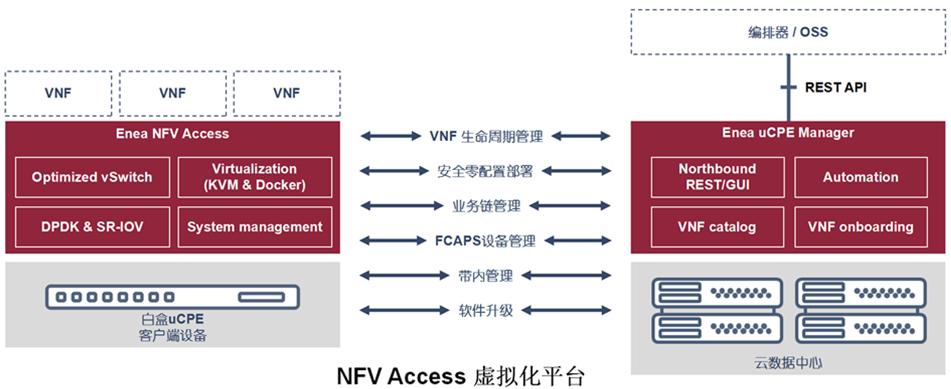 Enea和Lanner的uCPE虚拟化方案通过美国第二大运营商Verizon认证