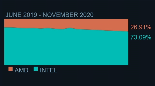 AMD CPU使用率继续攀升 Zen 4在来的路上