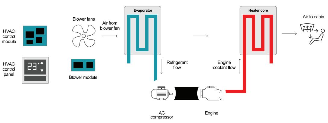 如何为混合动力汽车/电动汽车设计加热和冷却系统
