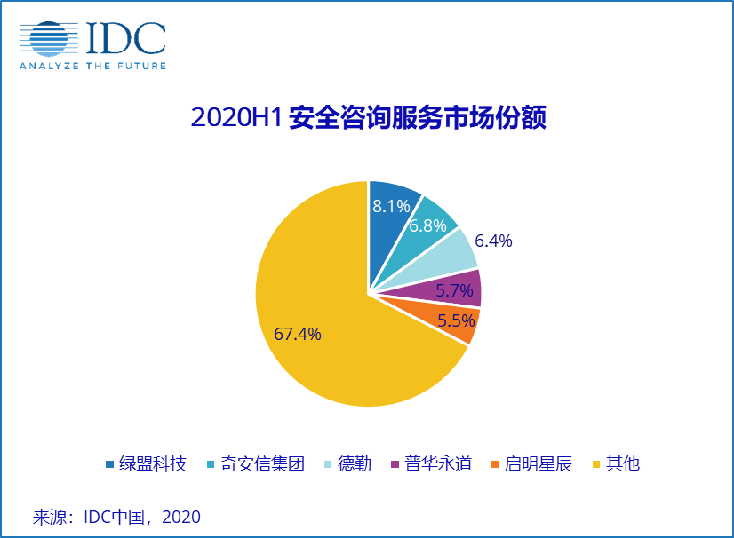 又一首发,2020H1中国网络安全服务市场规模大幅下滑,达到5.72亿美元