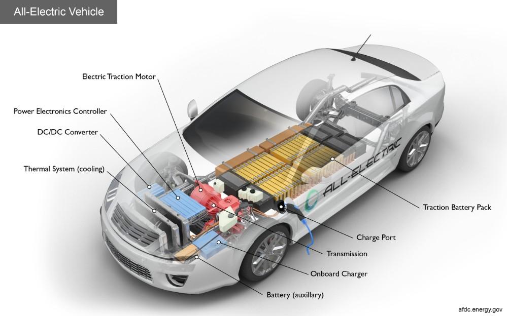 電氣隔離在電動汽車中的應用