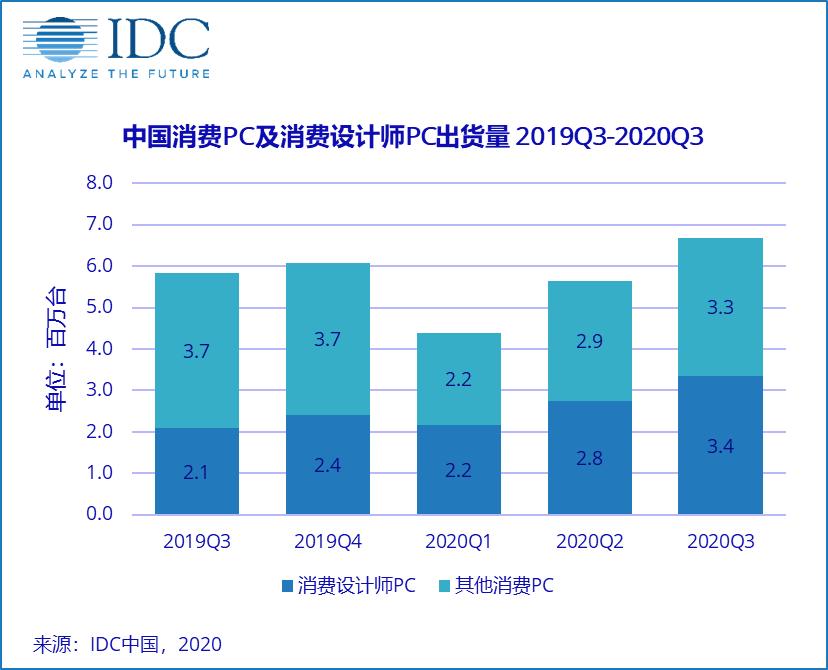 消费设计师PC增长迅速,未来仍有较大空间