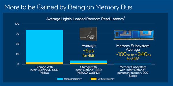 Intel宣布第三代傲腾持久内存:又一次全球首创