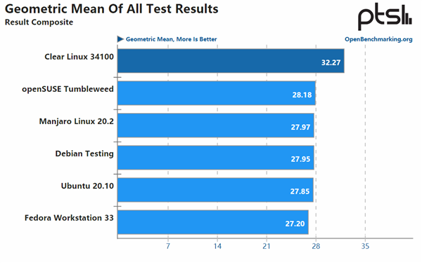 "Intel""真爱""AMD 自家Linux神优化Zen3:性能高出15%"