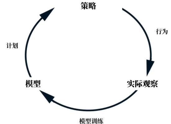 MuZero能为外部世界建立模型,从而指导自己在不同任务中的策略。图片来源:Connor Shorten,翻译制图:罗丁豪
