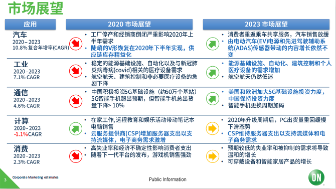 安森美半導體:持續關注汽車、工業領域,助力市場復蘇