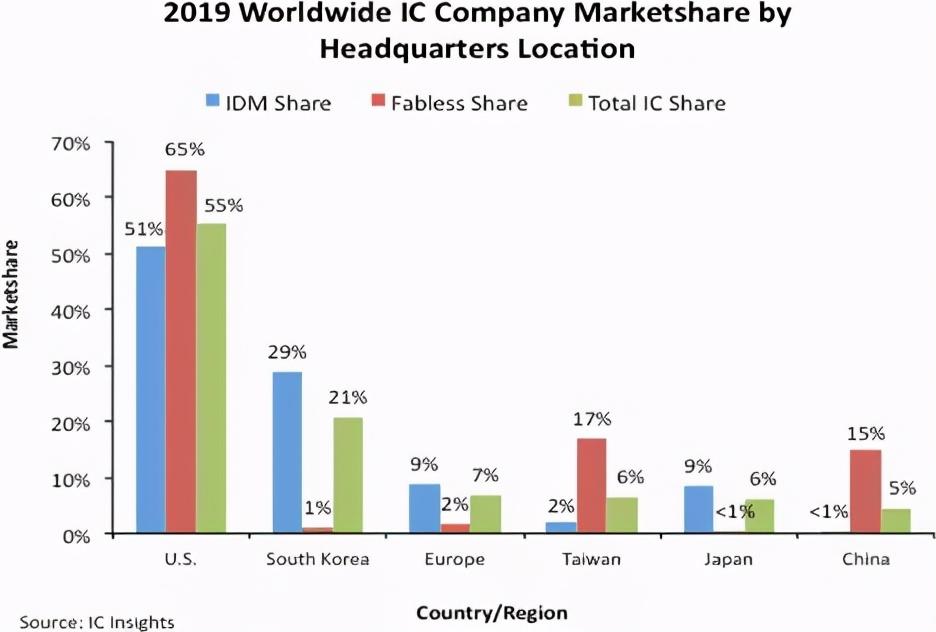 从数据看中国半导体产业在世界版图中的位置