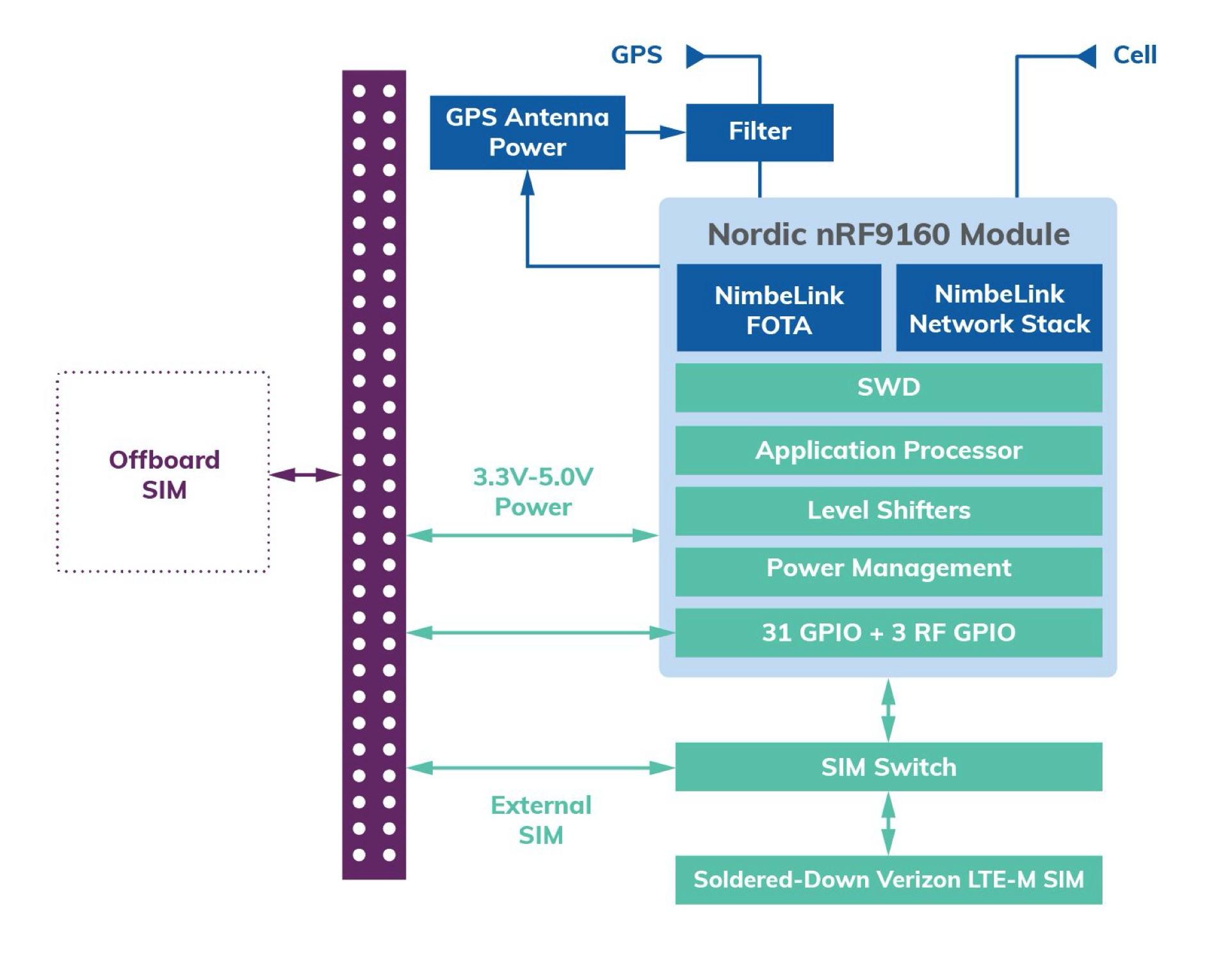 經驗證的嵌入式調制解調器:幫助輕松實現蜂窩IoT技術,并推動基礎設施蓬勃發展