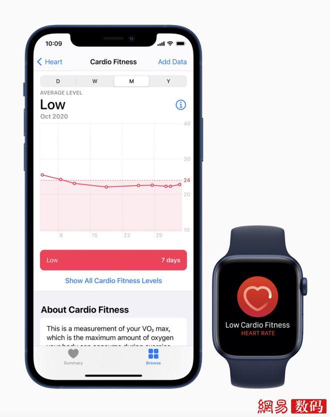 Apple Watch推出有氧适能通知功能:重要健康指标