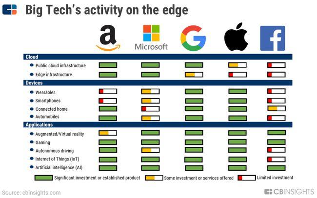 详解美国五大科技巨头边缘计算布局策略