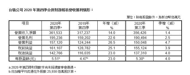 臺積電Q4凈利潤1428億新臺幣,同比增長23%