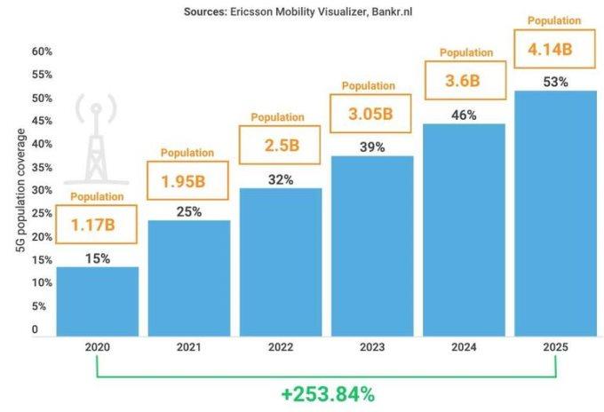 到2025年,5G用户将占到总人口的53%