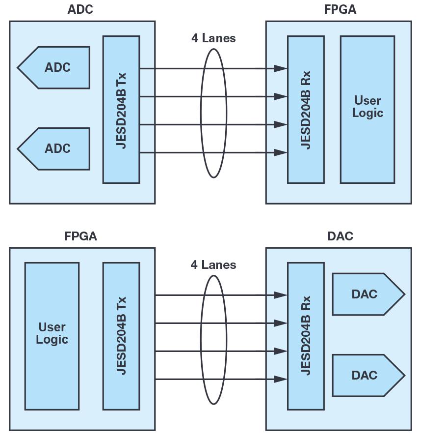 宽带数据转换器应用的JESD204B与串行LVDS接口考量