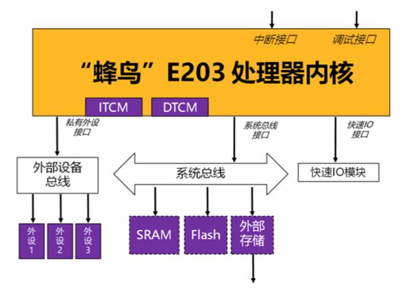 """开源的RISC-V:真是中国""""缺芯""""的解药吗?"""