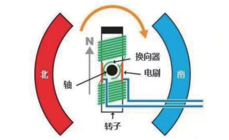 GD32创新反电动势采样方案,助力高效控制BLDC电机